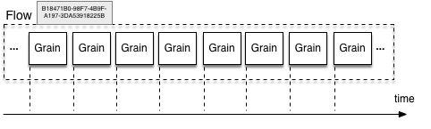 Grains-Flow