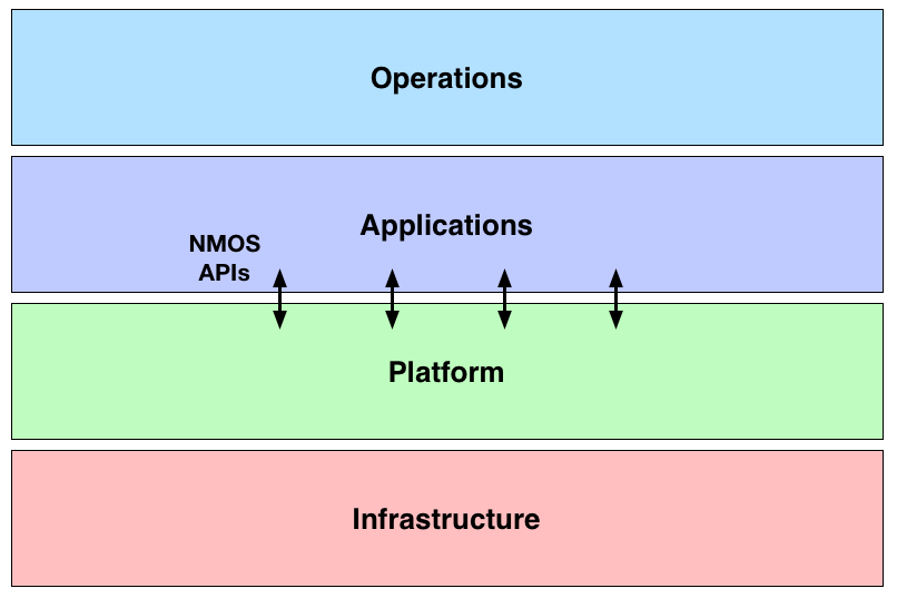JT-NM Layers with NMOS APIs