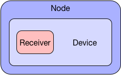 Node-Device-Receiver