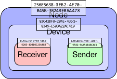 Node-Device-Sender-Receiver-UUIDs