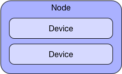 Node-Devices
